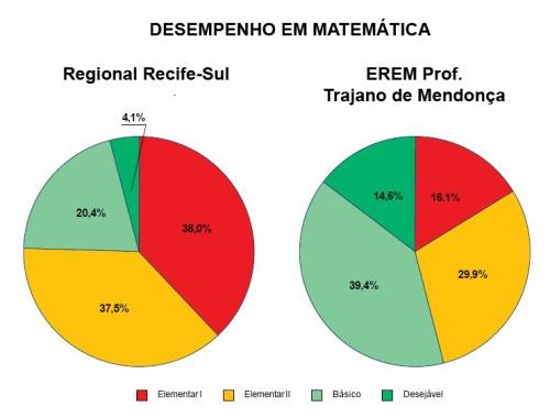 Os resultados positivos da escola somam 54% enquanto a regional Recife -Sul ficou com um índice médio positivo de 24,5% (ou seja, menos da metade do resultado obtido por nossa escola).