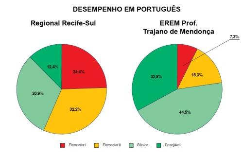 A soma dos desempenhos positivos da escola (nos tons de verde) foi de 77,3% enquanto a média geral de desempenho positivo na Regional Recife-Sul (que inclui mais de 100 escolas) foi de 43,3%